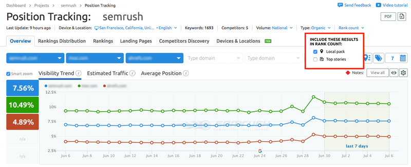 Position Tracking: SERP Features Support | SEMrush