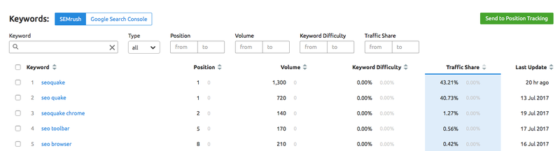 SEMrush keywords report