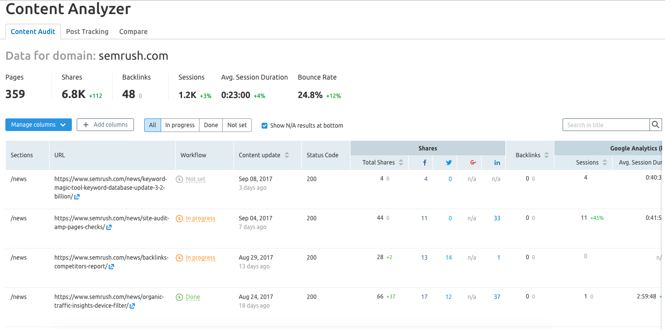 SEMrush: Content Analyzer: Full and Detailed Audit of Your Site's Content image 2