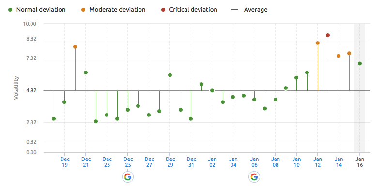 SEMrush Sensor deviations